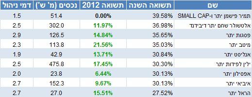 קרנות הנאמנות שהשקיעו במניות יתר והשיגו את התשואה הגבוהה ביותר ב-2013