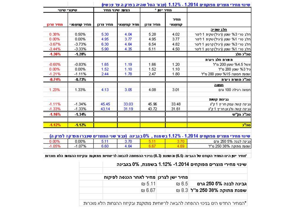 טבלת המחירים החדשה; מקור: משרד האוצר