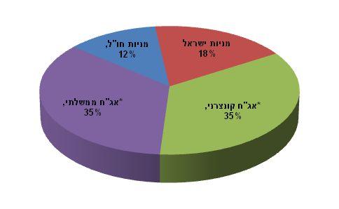 מקור: מחלקת המחקר פעילים ניהול תיקי השקעות