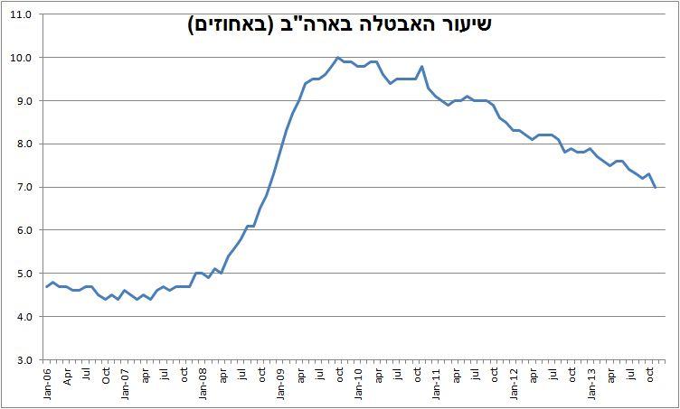 """שיעור האבטלה בארה""""ב, 2006-2013 (מקור: BLS.gov)"""