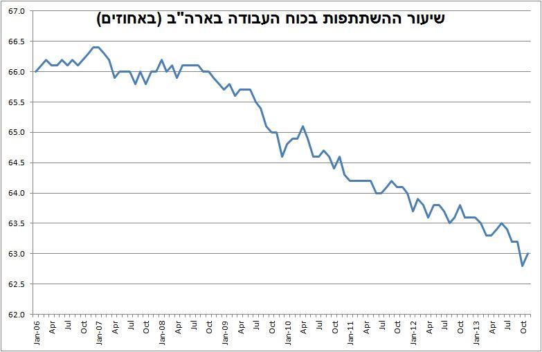"""שיעור ההשתתפות בכוח העבודה בארה""""ב (מקור: BLS.gov)"""