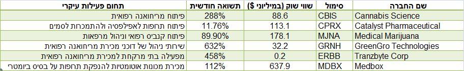נתוני מסחר: google finance