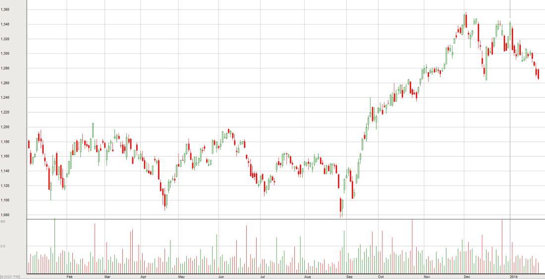 מדד הבנקים - 12 חודשים