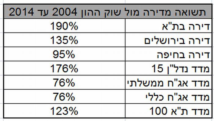 תשואה מדירה מול שוק ההון 2004 עד 2014; מקור - אקסלנס