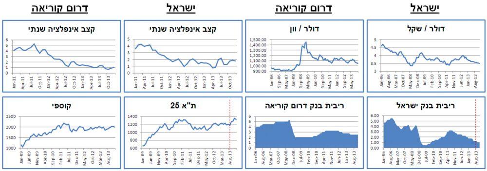 ההשוואה בין ישראל לדר' קוריאה בגרפים