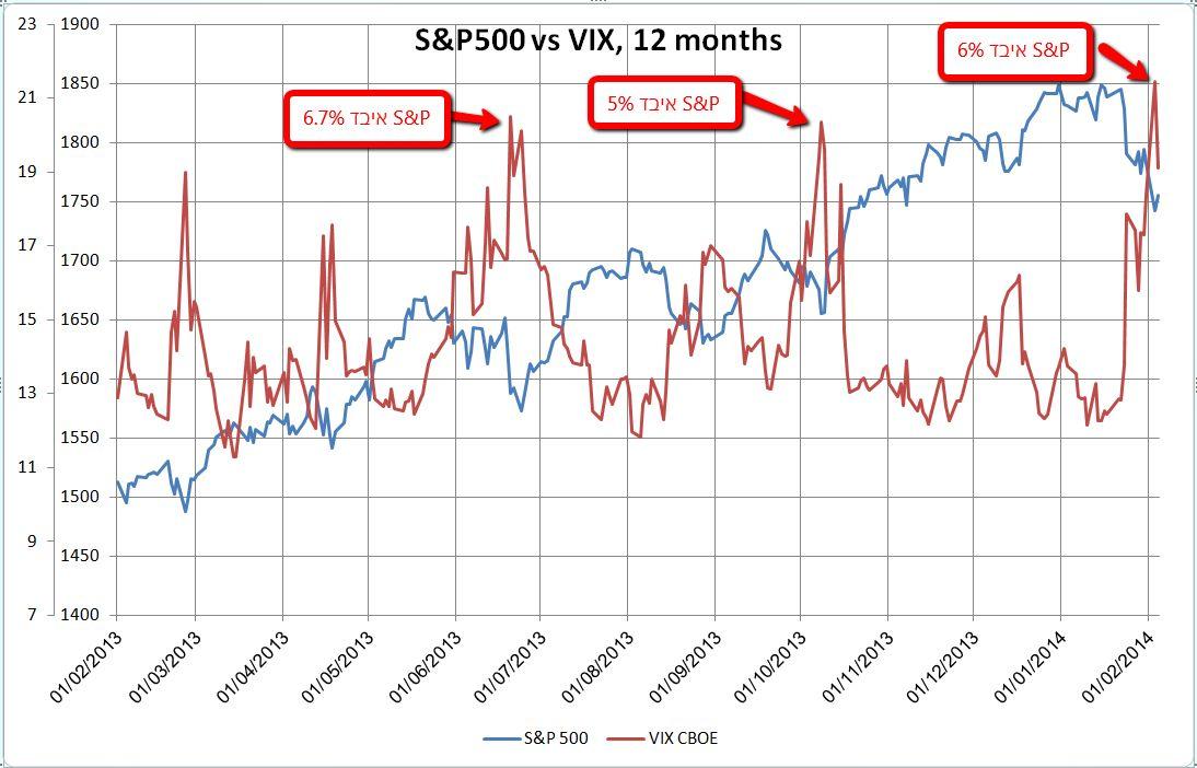 מדד S&P500 מול ה-VIX, 12 חודשים