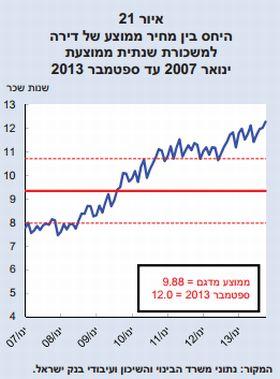 קרדיט: בנק ישראל