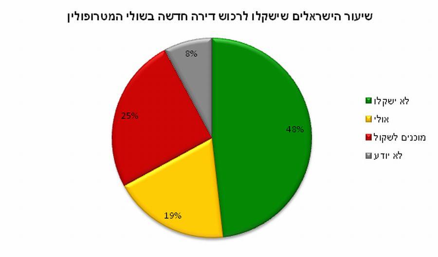 שיעור הישראלים שמוכן לעבור לפריפריה; קרדיט: גיאוקרטוגרפיה