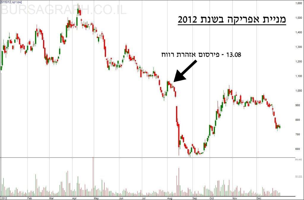 כך קרסה מניית אפריקה ישראל לאחר פרסום אזהרת הרווח בקייץ 2012