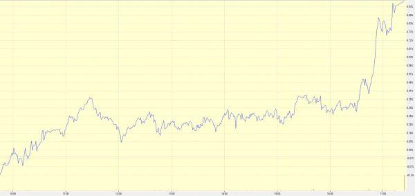 """גרף יומי של מדד המעו""""ף"""