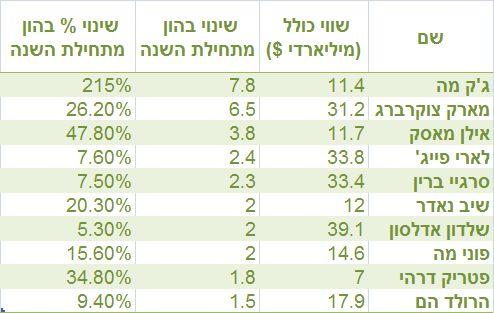 נתונים: בלומברג