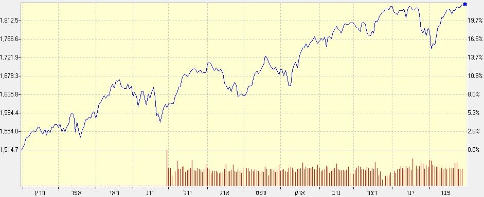 S&P 500, 12 חודשים אחרונים