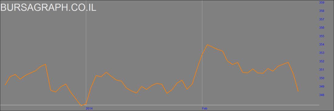 נפילת הדולר כנגד השקל בימים האחרונים. קרדיט: בורסהגרף
