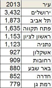 כמות דירות שהוחל בבנייתן בשנת 2013