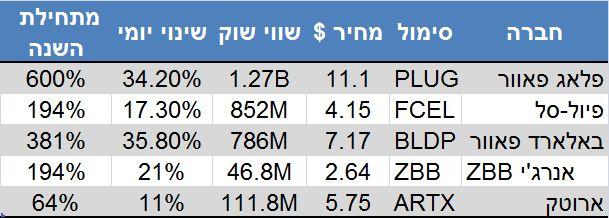 נתונים: גוגל פייננס