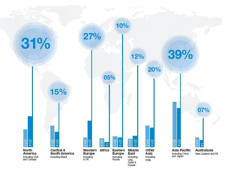 היכן המשקיעים מצפים לראות צמיחה ב-2014; מקור: שרודרס