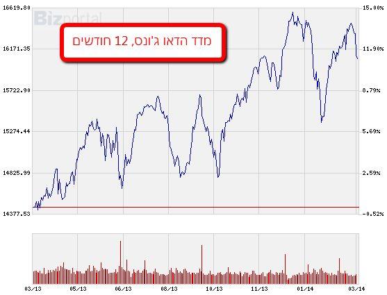 מדד הדאו ג'ונס, 12 חודשים אחרונים