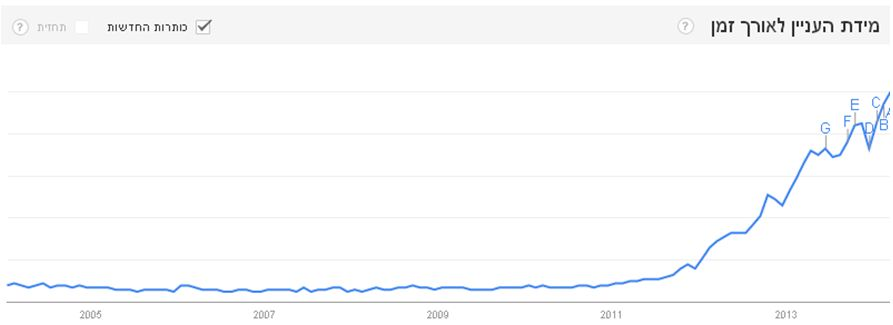 """כמות האזכורים של המונח Big data  ברשת (בוצע ע""""י google trends)"""