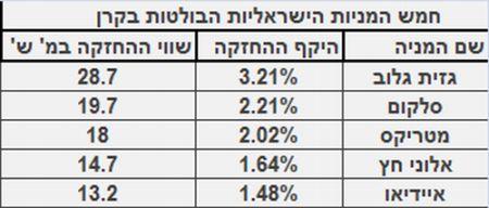 חמש מניות ישראל החזקות בקרן