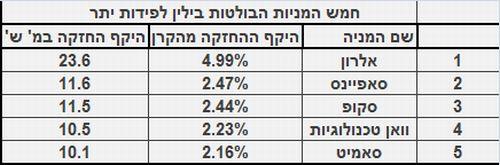 חמש המניות הישראליות המובילות בקרן