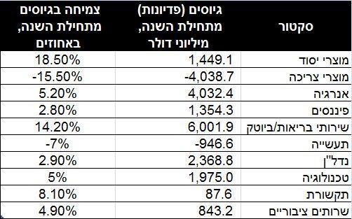 נתונים: EPFR גלובל