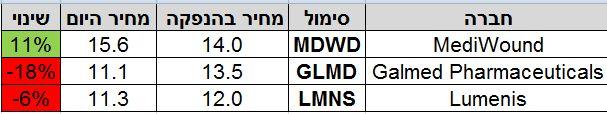 תשואת החברות מתחום הרפואה שהנפיקו ב-2014