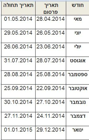מועדי פרסום החלטת הריבית של בנק ישראל השנה