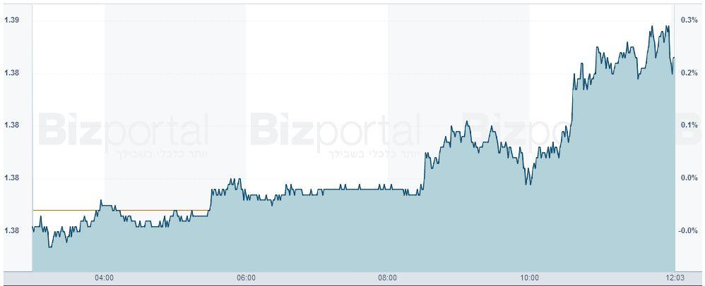 צמד האירו/דולר, גרף יומי
