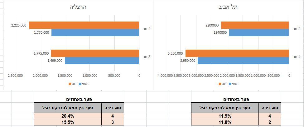 פער בין דירות 3 ו-4 חדרים בתל אביב והרצליה; מקור: 'כאן בוני'