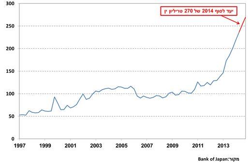 """הגידול בסך נכסי הבנקים הסינים מול הבנקים בארה""""ב (מדד 100 = ינואר 2004)"""