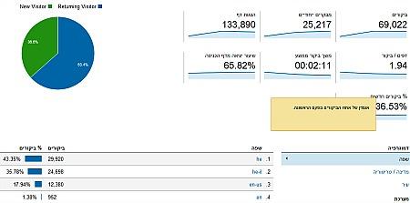 """נתוני הגלישה באתר עפ""""י גוגל אנליטיקס (באדיבות 'ישראל ספורט')"""
