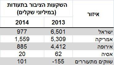 נתונים: בנק ישראל