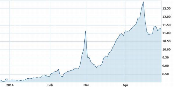 קריסת המטבע האוקראיני מול הדולר מתחילת השנה