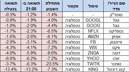 מניות האינטרנט - היורדות הגדולות היום