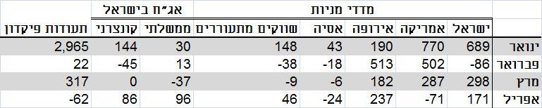 נתונים: מחלקת המחקר, בנק ישראל