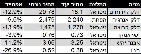 נתונים: מחלקת המחקר IBI, סופר ביזפורטל