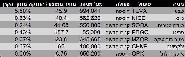 נתונים: גורו פוקוס