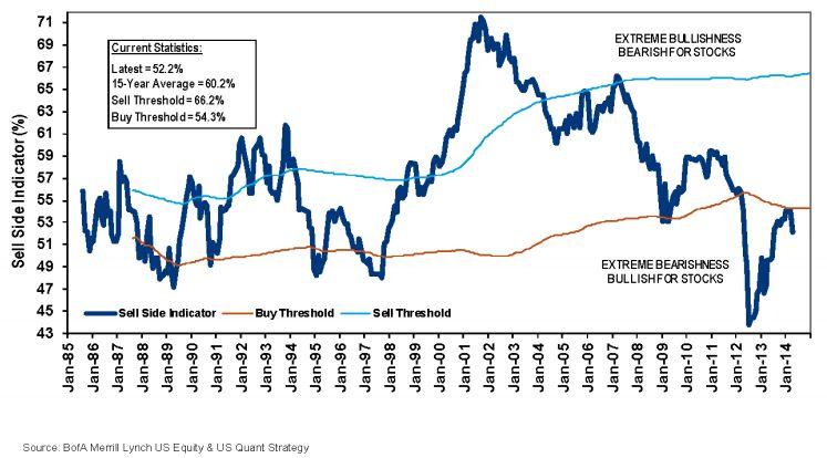 אסטרטגים ממליצים על חשיפה של 52% למניות, עדיין בטווח קניה. מקור: מריל לינץ'