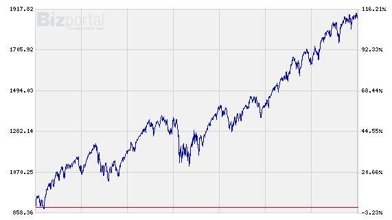 מדד ה-S&P500 בחמש השנים האחרונות