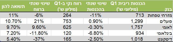 סיכום תוצאות הבנקים, רבעון ראשון 2014