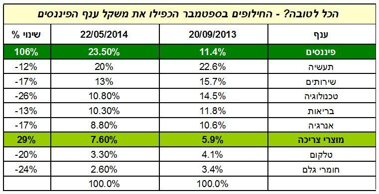 טבלה המציגה את המשקולות הענפיים לפני ואחרי חילופי המניות בספטמבר 2013