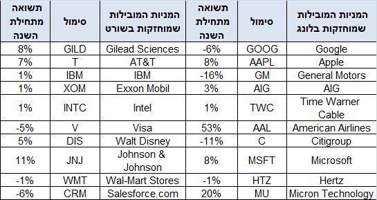 מניות ה-VIP של קרנות הגידור לפי גולזמן זאקס - תשואות עד ליום ה-16 במאי