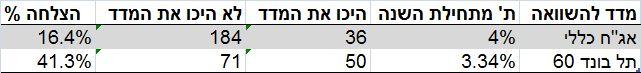 נתונים: סופר ביזפורטל