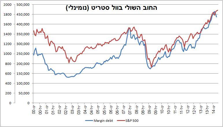 סך החוב השולי ב-NYSE, מול מדד ה-S&P 500