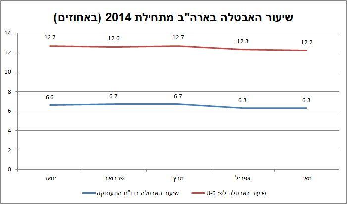 נתונים: bls.gov