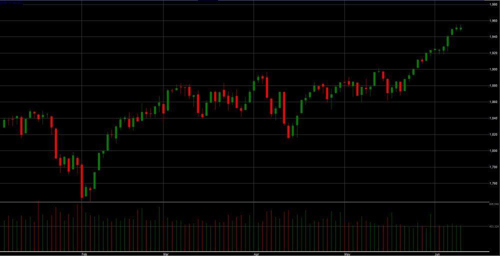 מדד ה-S&P 500, גרף שנתי