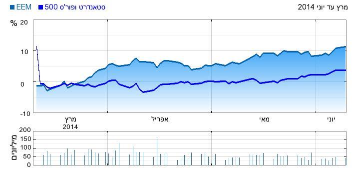 תעודת הסל EEM מול ה-S&P500