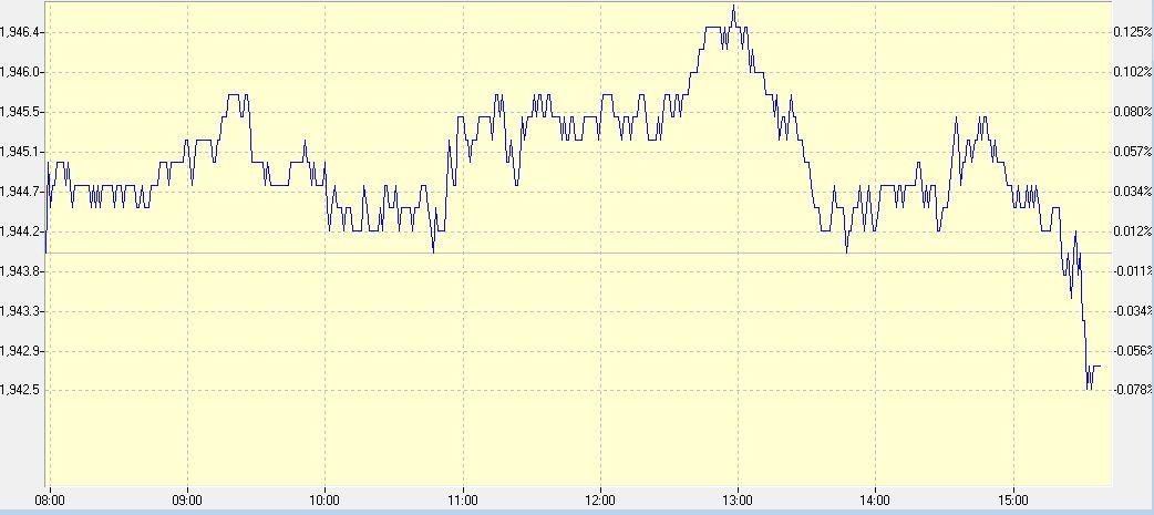 החוזים על ה-S&P500, גרף יומי