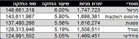 נתונים: אתר הבורסה