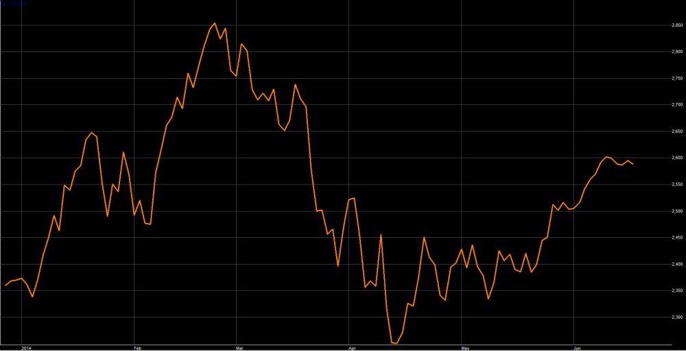 """מדד נאסד""""ק ביוטק בארה""""ב מתחילת השנה"""